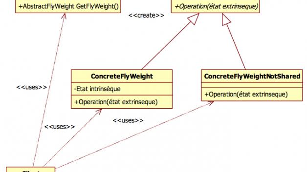 https://ltm.fr/wp-content/uploads/2013/05/pattern-poids-mouche-structure-628x353.png